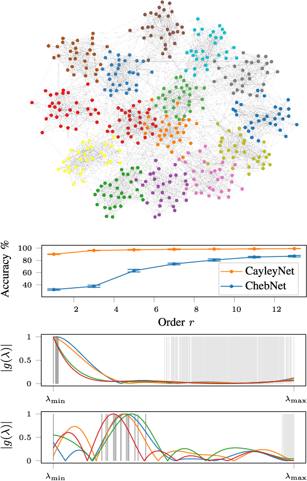 Figure 3 for CayleyNets: Graph Convolutional Neural Networks with Complex Rational Spectral Filters