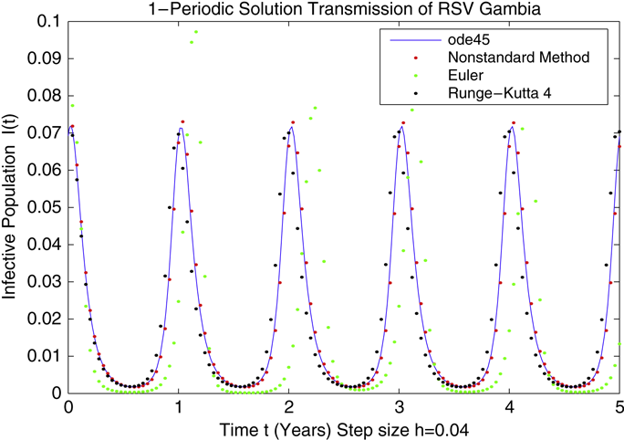 Non-standard numerical method for a mathematical model of RSV