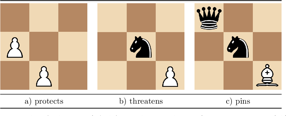 Figure 3 for The Role of Emotion in Problem Solving: First Results from Observing Chess