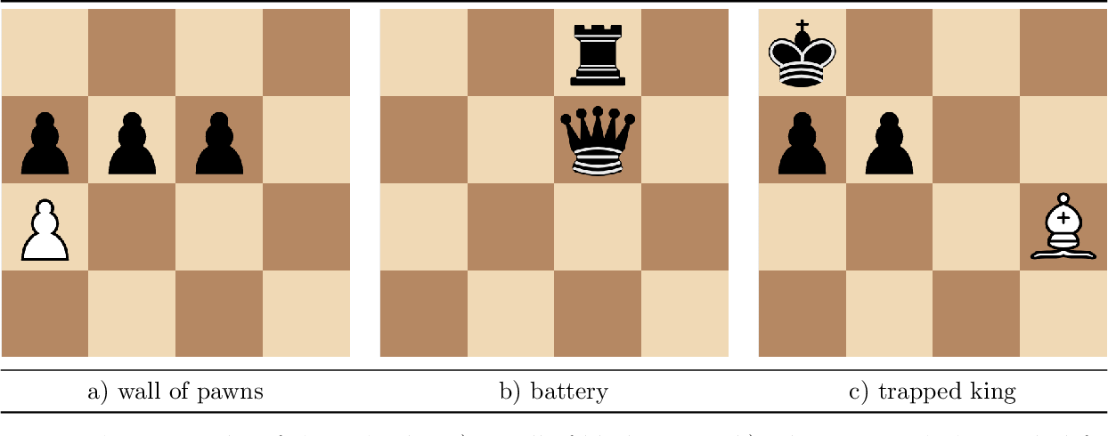 Figure 4 for The Role of Emotion in Problem Solving: First Results from Observing Chess