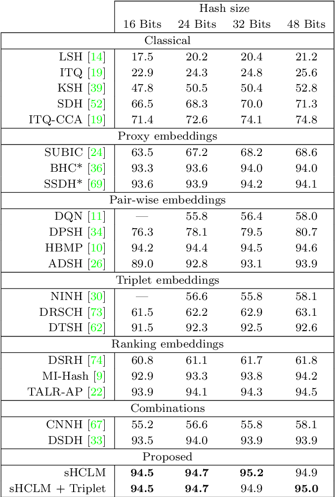 Figure 2 for Deep Hashing with Hash-Consistent Large Margin Proxy Embeddings