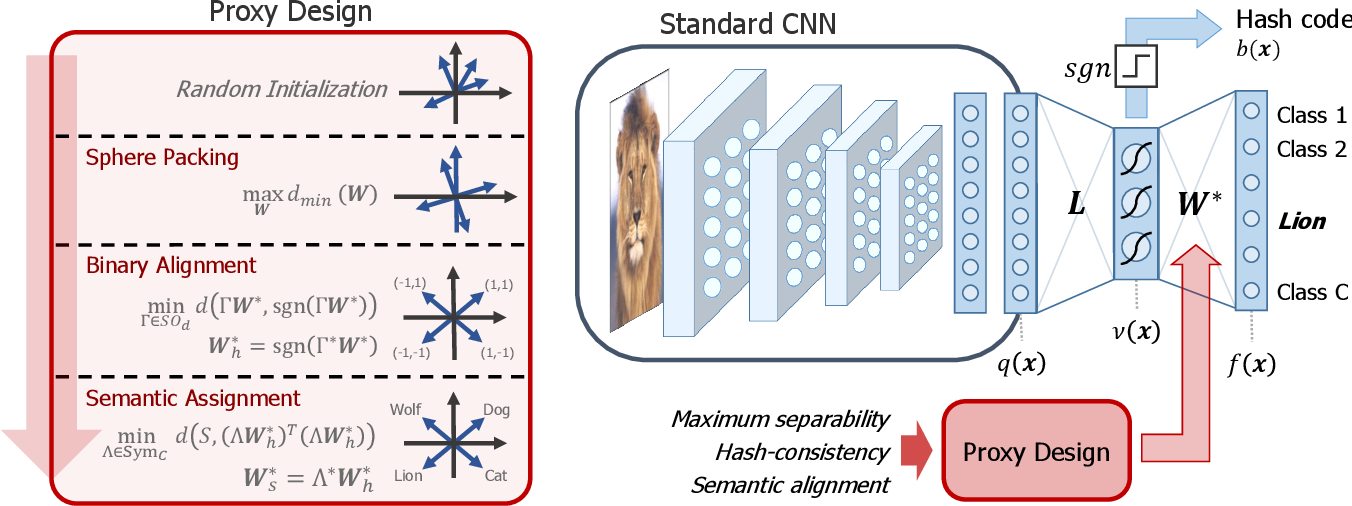 Figure 1 for Deep Hashing with Hash-Consistent Large Margin Proxy Embeddings