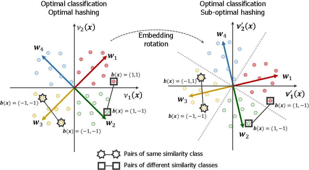 Figure 3 for Deep Hashing with Hash-Consistent Large Margin Proxy Embeddings