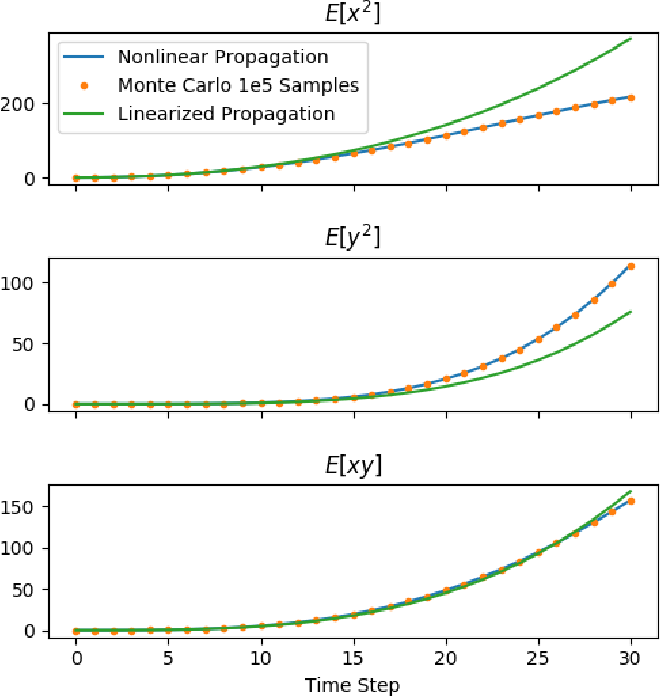 Figure 3 for Moment State Dynamical Systems for Nonlinear Chance-Constrained Motion Planning