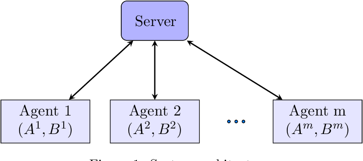 Figure 1 for Accelerating Distributed SGD for Linear Regression using Iterative Pre-Conditioning