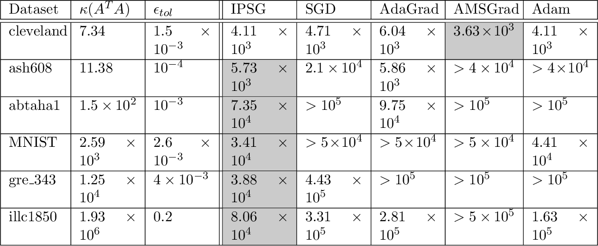 Figure 3 for Accelerating Distributed SGD for Linear Regression using Iterative Pre-Conditioning