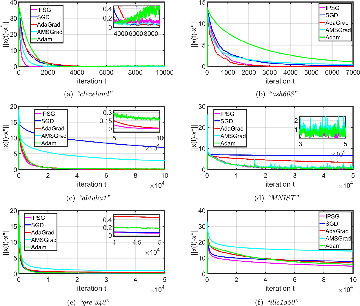 Figure 4 for Accelerating Distributed SGD for Linear Regression using Iterative Pre-Conditioning