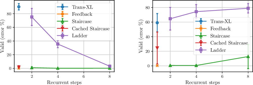 Figure 3 for Staircase Attention for Recurrent Processing of Sequences