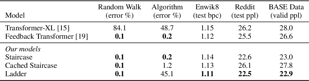 Figure 2 for Staircase Attention for Recurrent Processing of Sequences