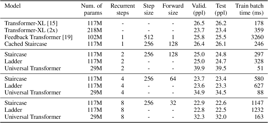 Figure 4 for Staircase Attention for Recurrent Processing of Sequences