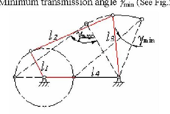Fig. 2 Position of Minimum Transmission Angle