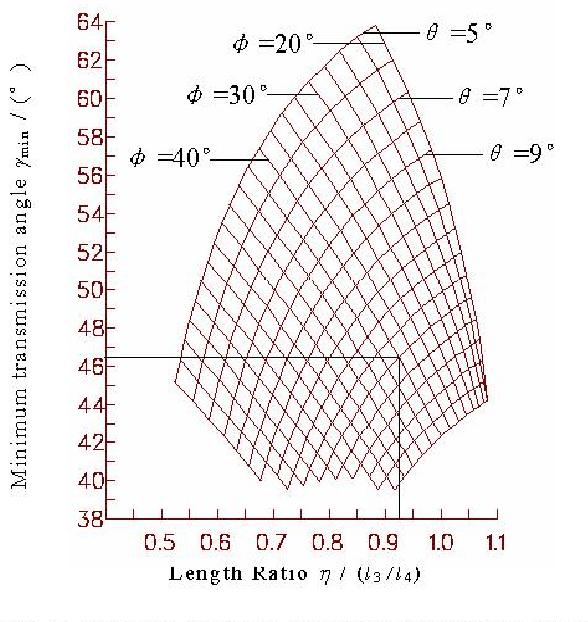 Fig. 3 Optimal Design diagram for crank-rocker