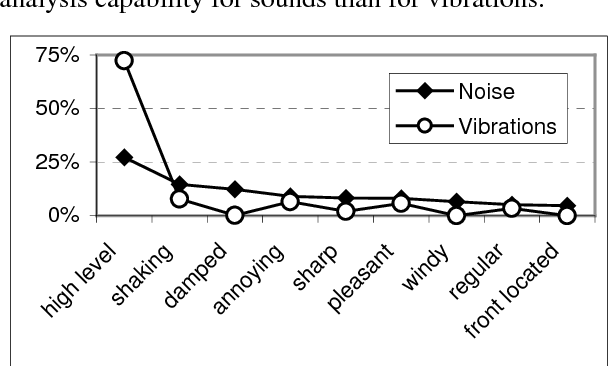 PDF] Free verbalizations analysis of the perception of noise and