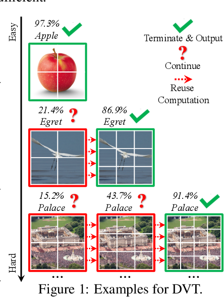 Figure 1 for Not All Images are Worth 16x16 Words: Dynamic Vision Transformers with Adaptive Sequence Length