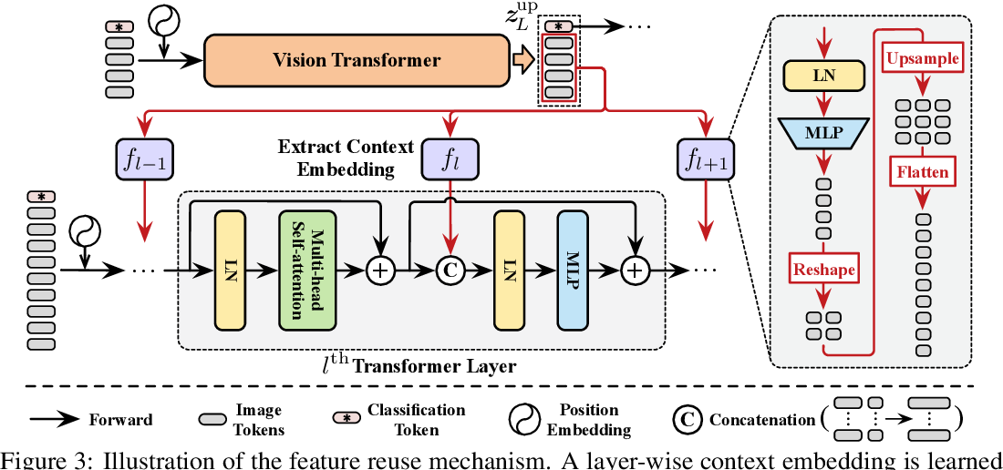 Figure 3 for Not All Images are Worth 16x16 Words: Dynamic Vision Transformers with Adaptive Sequence Length