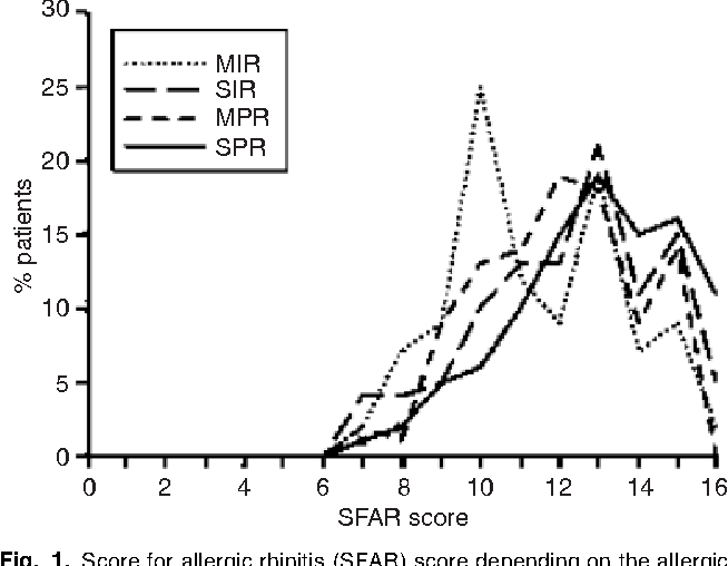 Characteristics Of Intermittent And Persistent Allergic Rhinitis