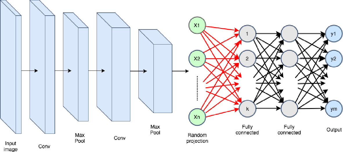 Figure 1 for Compressing Deep Neural Networks: A New Hashing Pipeline Using Kac's Random Walk Matrices