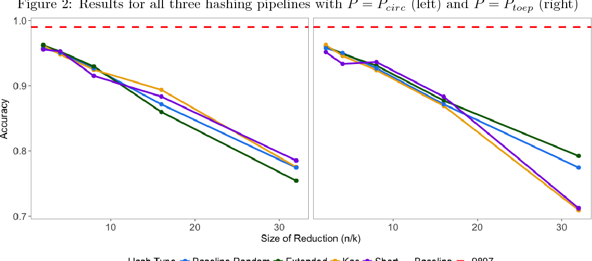 Figure 3 for Compressing Deep Neural Networks: A New Hashing Pipeline Using Kac's Random Walk Matrices