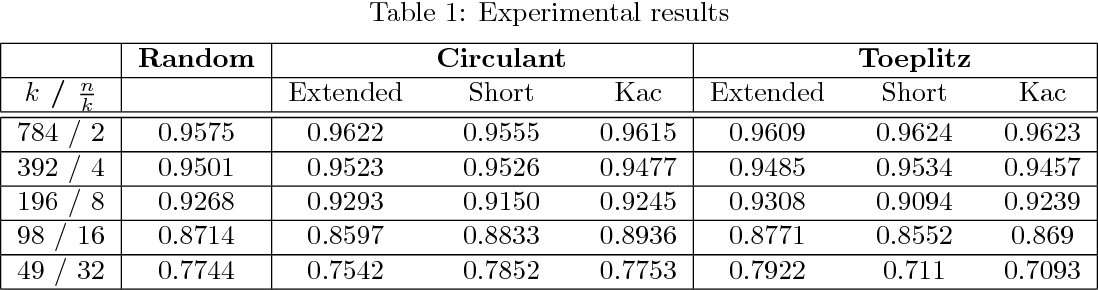 Figure 2 for Compressing Deep Neural Networks: A New Hashing Pipeline Using Kac's Random Walk Matrices