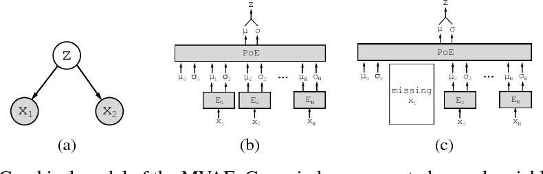 Figure 1 for Multimodal Generative Models for Scalable Weakly-Supervised Learning