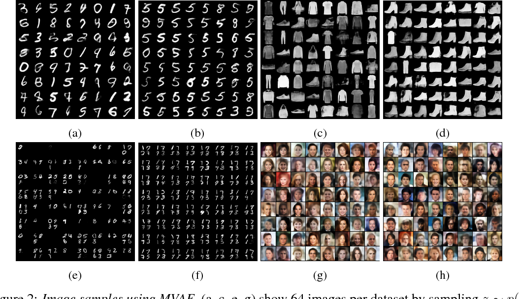 Figure 4 for Multimodal Generative Models for Scalable Weakly-Supervised Learning