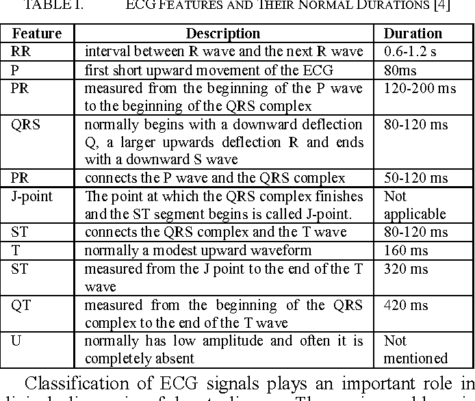 Table I from Classification of ECG signals using machine learning