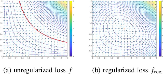 Figure 1 for Beyond Procrustes: Balancing-Free Gradient Descent for Asymmetric Low-Rank Matrix Sensing