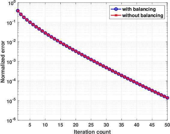 Figure 2 for Beyond Procrustes: Balancing-Free Gradient Descent for Asymmetric Low-Rank Matrix Sensing