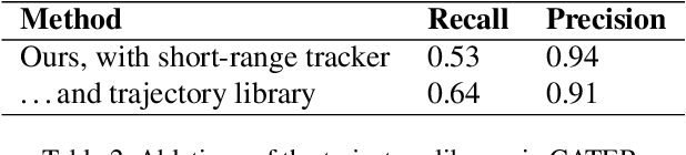 Figure 4 for Track, Check, Repeat: An EM Approach to Unsupervised Tracking