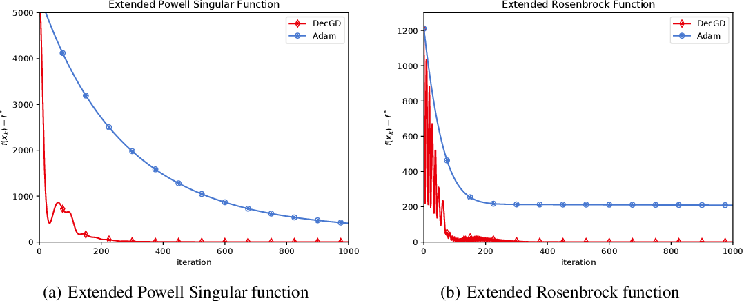 Figure 4 for A New Adaptive Gradient Method with Gradient Decomposition