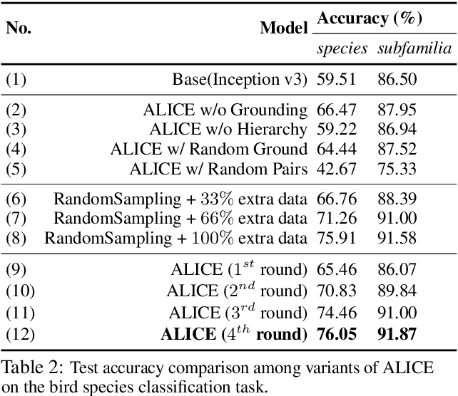 Figure 4 for ALICE: Active Learning with Contrastive Natural Language Explanations