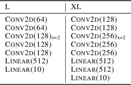 Figure 4 for Provable Worst Case Guarantees for the Detection of Out-of-Distribution Data