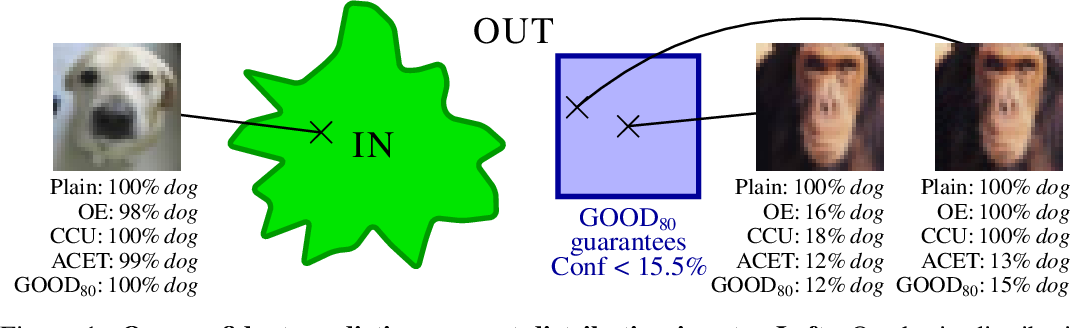 Figure 1 for Provable Worst Case Guarantees for the Detection of Out-of-Distribution Data