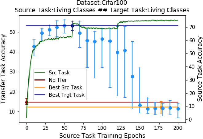Figure 3 for Does Optimal Source Task Performance Imply Optimal Pre-training for a Target Task?