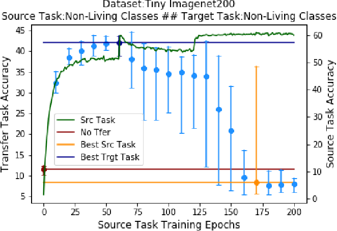 Figure 4 for Does Optimal Source Task Performance Imply Optimal Pre-training for a Target Task?