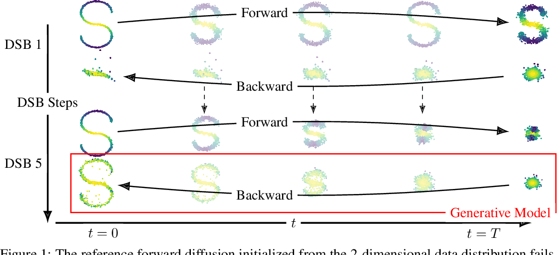 Figure 1 for Diffusion Schrödinger Bridge with Applications to Score-Based Generative Modeling