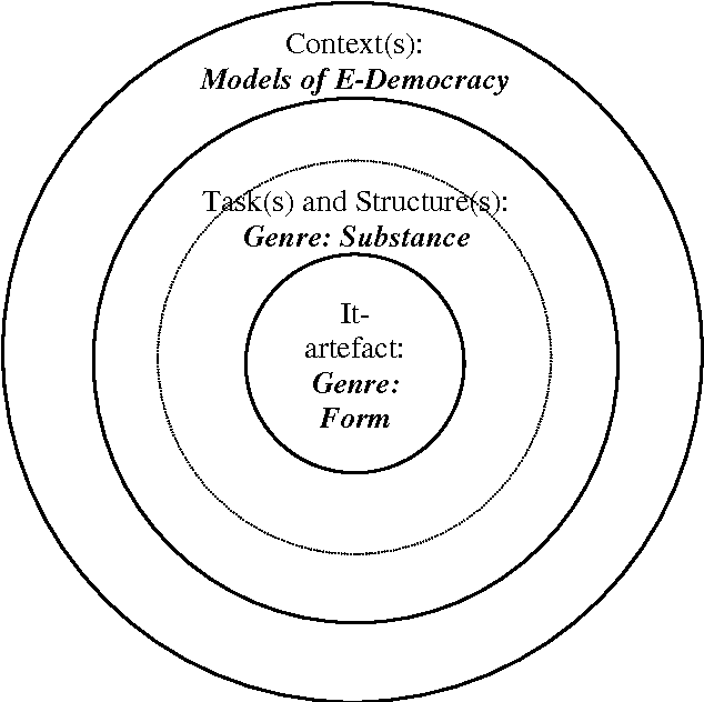 Table I From Defining The E In E Democracy A Genre Lens On It