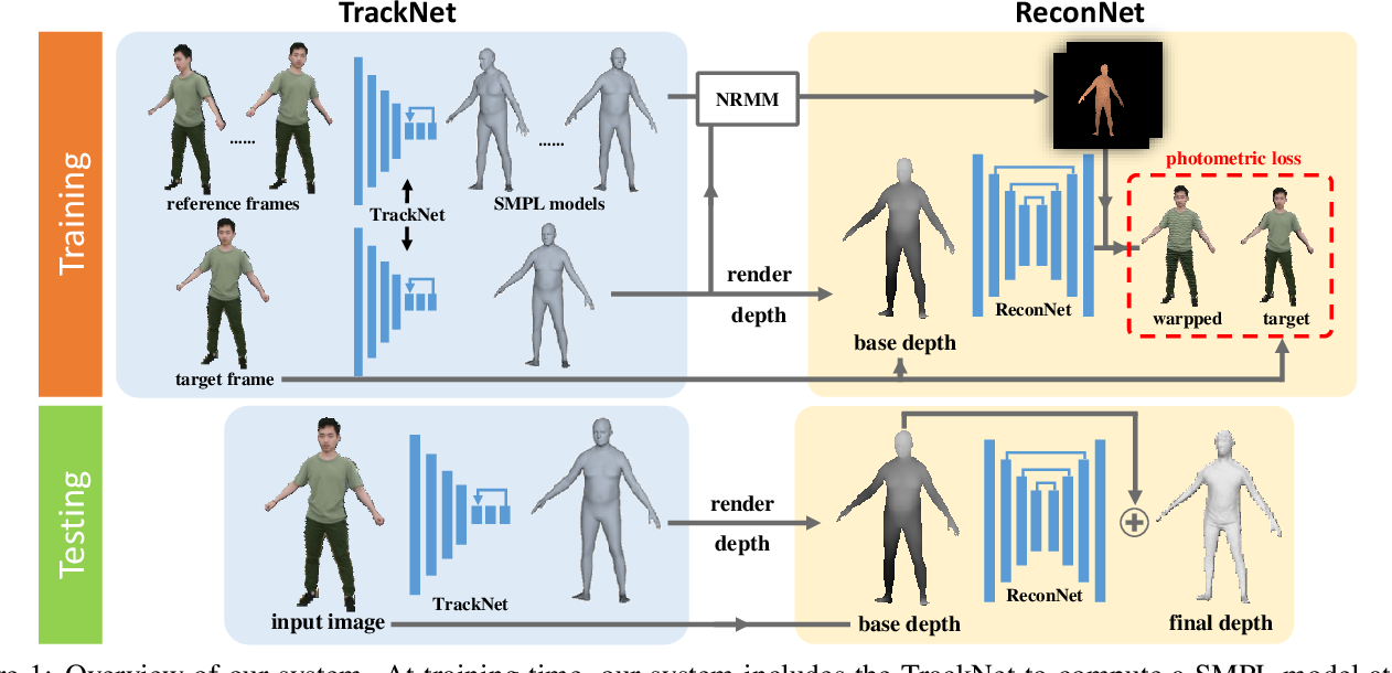 Figure 1 for Self-Supervised Human Depth Estimation from Monocular Videos