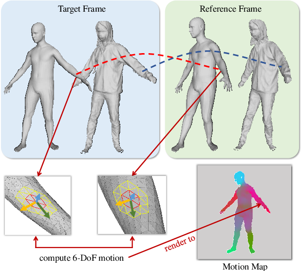 Figure 3 for Self-Supervised Human Depth Estimation from Monocular Videos