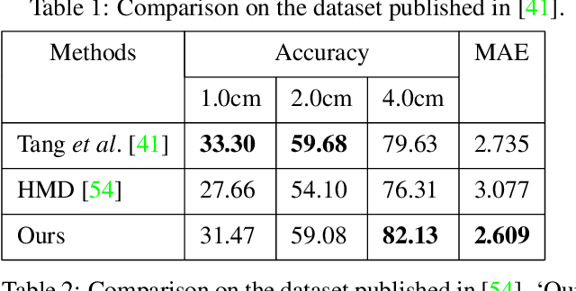 Figure 2 for Self-Supervised Human Depth Estimation from Monocular Videos