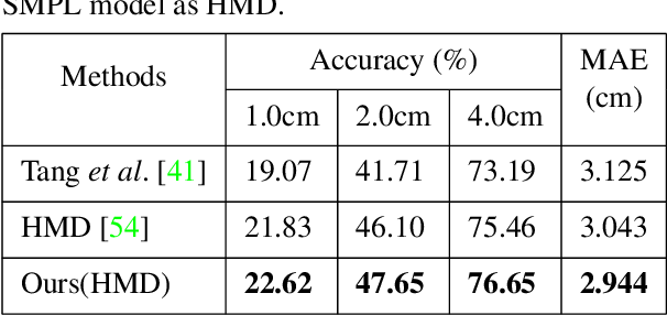 Figure 4 for Self-Supervised Human Depth Estimation from Monocular Videos