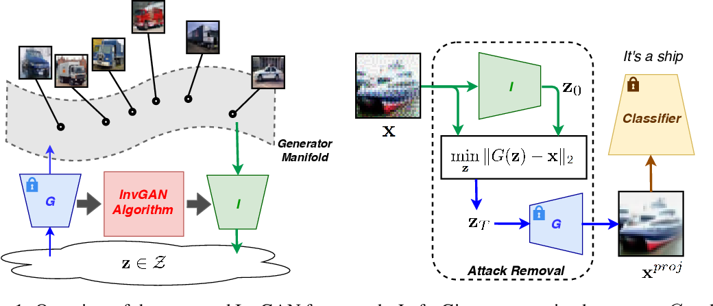 Figure 1 for Invert and Defend: Model-based Approximate Inversion of Generative Adversarial Networks for Secure Inference