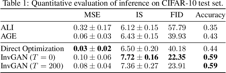 Figure 2 for Invert and Defend: Model-based Approximate Inversion of Generative Adversarial Networks for Secure Inference