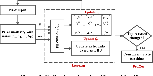 ACAM: Approximate Computing Based on Adaptive Associative