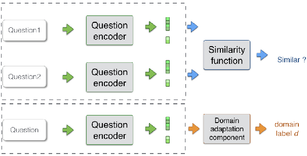 Figure 1 for Adversarial Domain Adaptation for Duplicate Question Detection