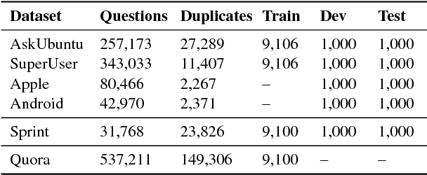 Figure 2 for Adversarial Domain Adaptation for Duplicate Question Detection