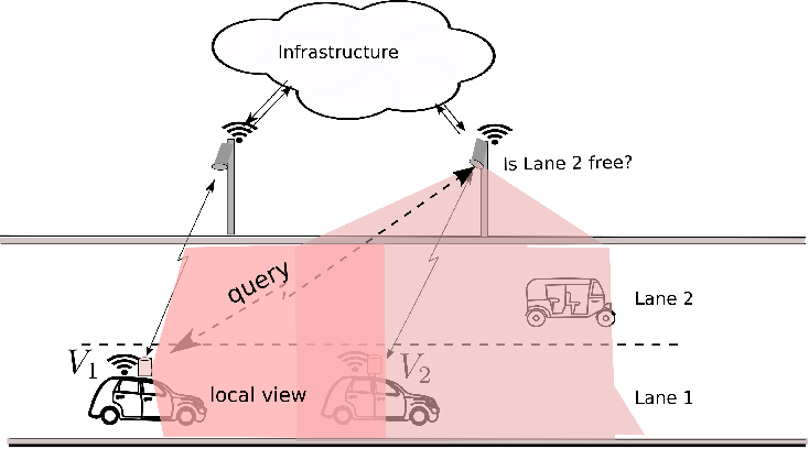 Figure 1 for A Reinforcement Learning Approach to Jointly Adapt Vehicular Communications and Planning for Optimized Driving