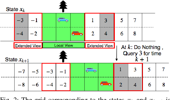 Figure 2 for A Reinforcement Learning Approach to Jointly Adapt Vehicular Communications and Planning for Optimized Driving