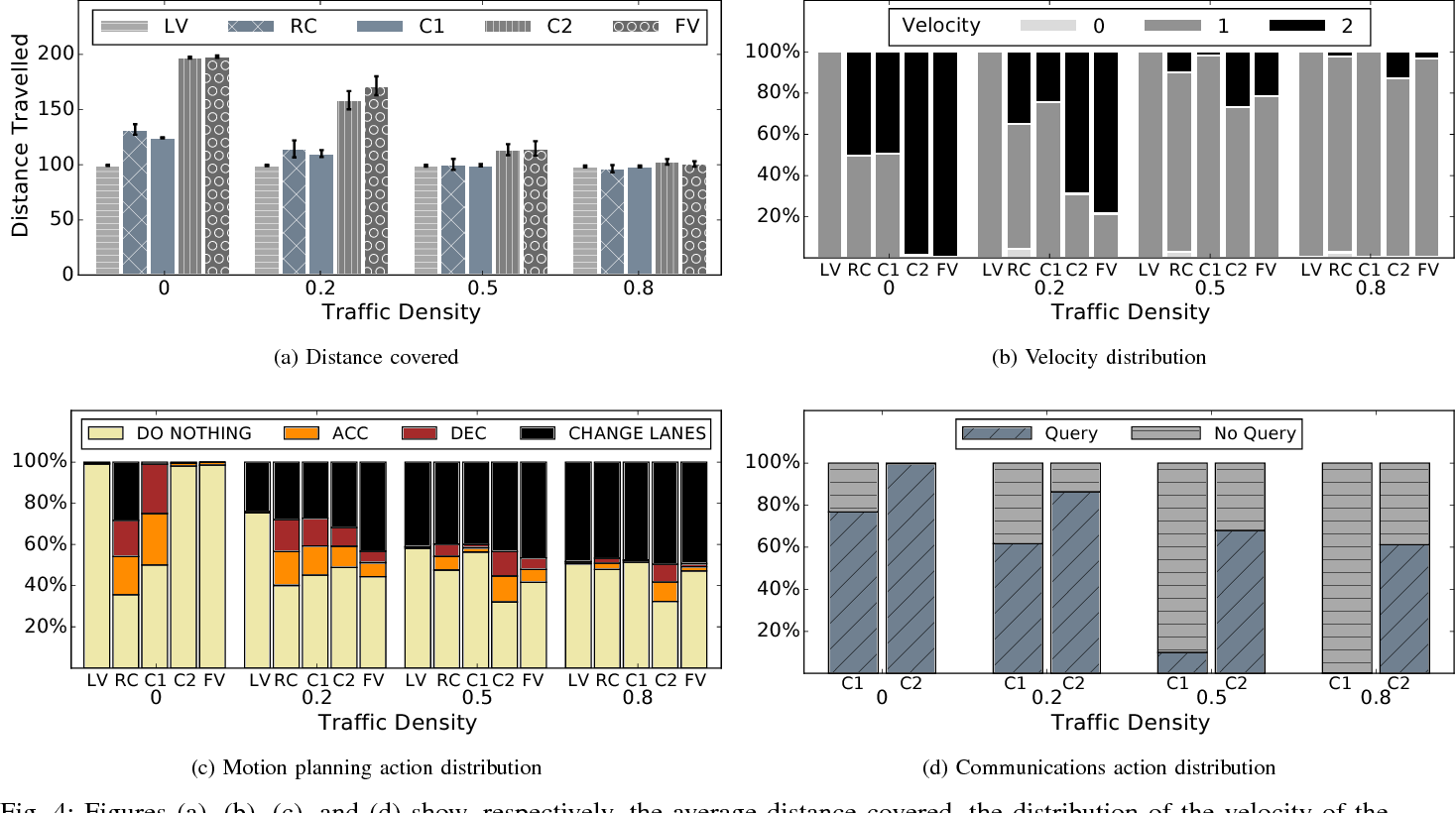 Figure 4 for A Reinforcement Learning Approach to Jointly Adapt Vehicular Communications and Planning for Optimized Driving