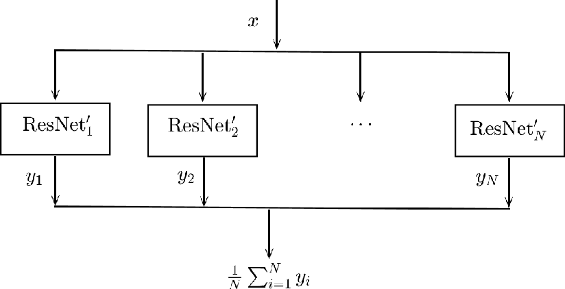 Figure 3 for EnResNet: ResNet Ensemble via the Feynman-Kac Formalism